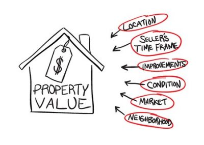 How Real Estate Appraisals Work